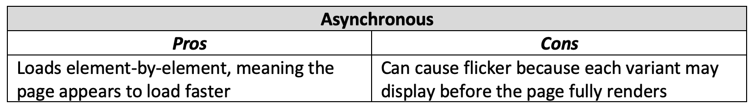 asychnronous_chart