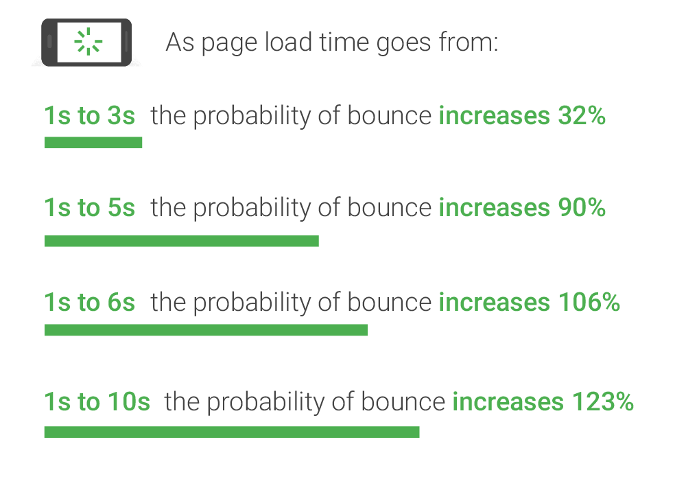 bounce time info graphic