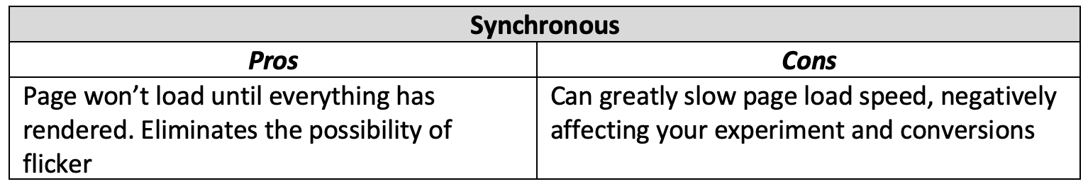 synchronous-chart